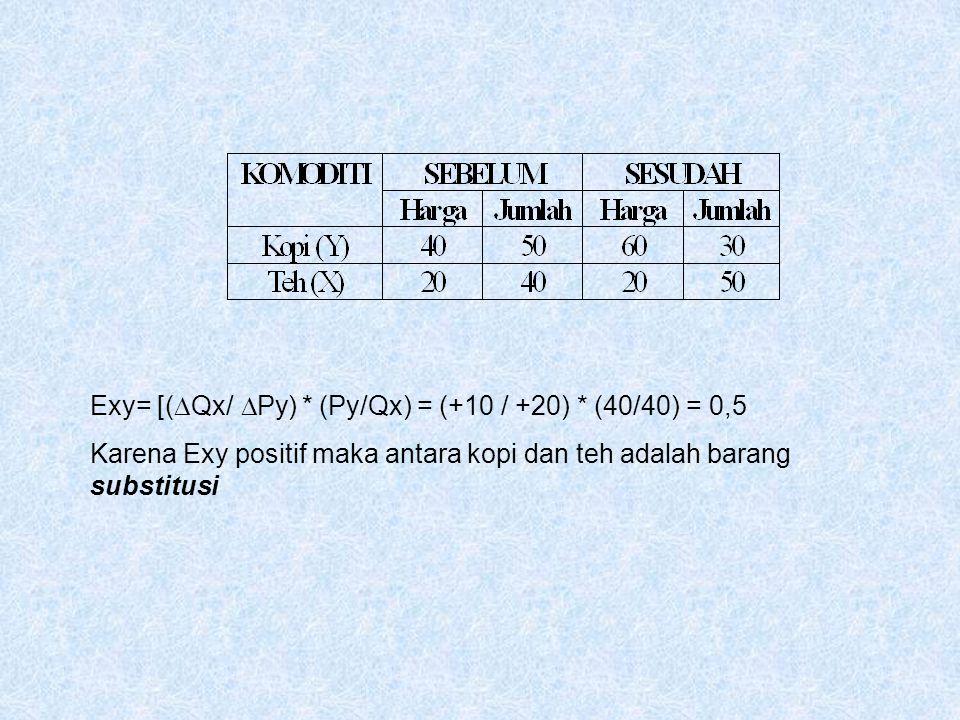 Exy= [(Qx/Py) * (Py/Qx) = (+10 / +20) * (40/40) = 0,5